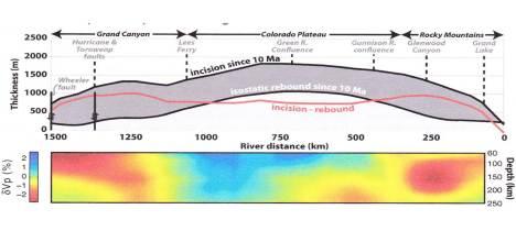 Erosional Incision - Isostatic Rebound